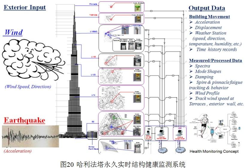 结构健康监测,光纤传感,超高建筑,厂家,预警
